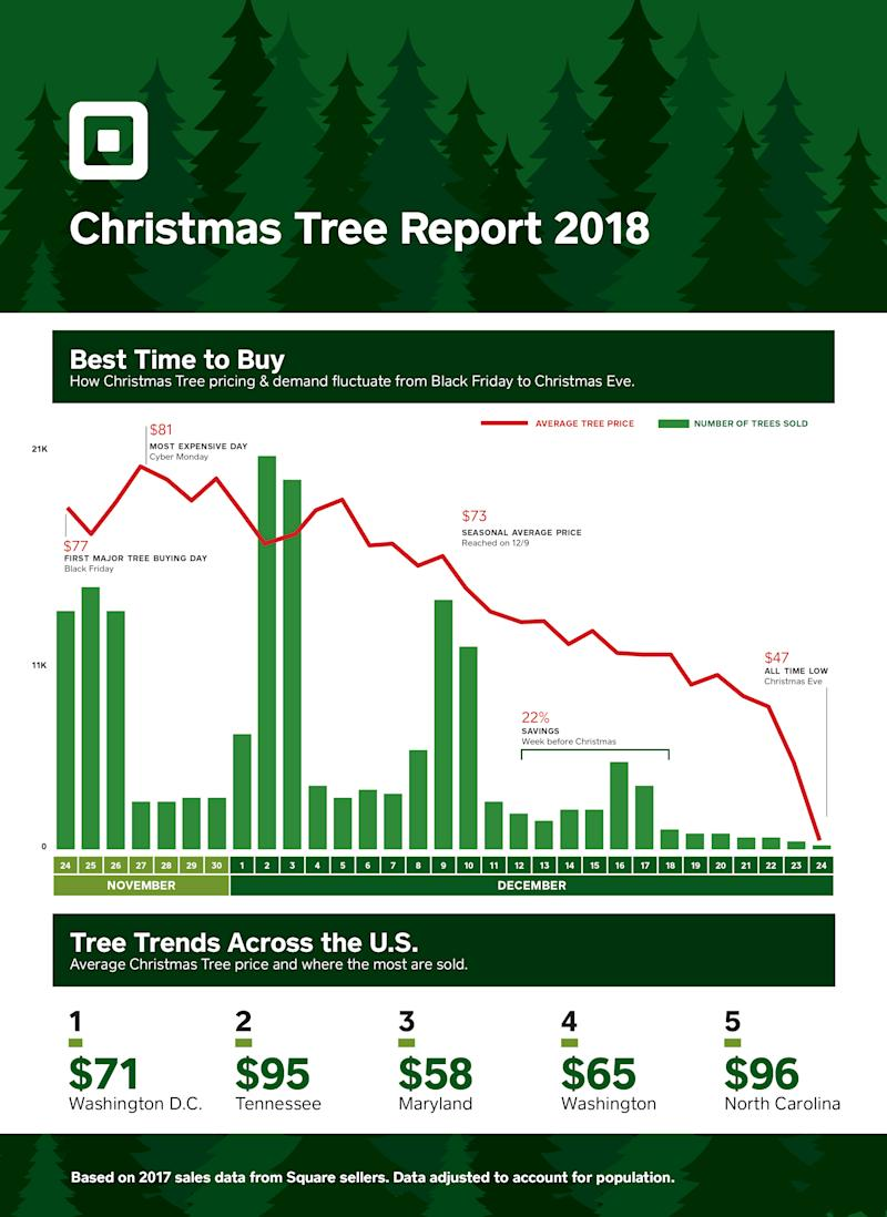 Square and The National Christmas Tree Association Reveal Why ...