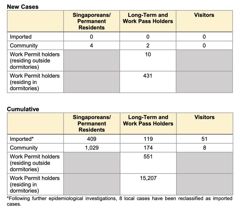 Covid-19 : Singapore confirms 657 new cases, tally exceeds 18000-level