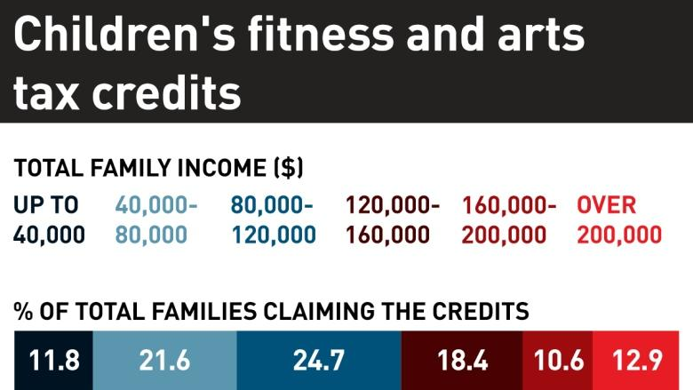 5 reasons you won't get children's fitness and arts tax credits for 2017