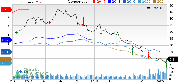 Peabody Energy Corporation Price, Consensus and EPS Surprise