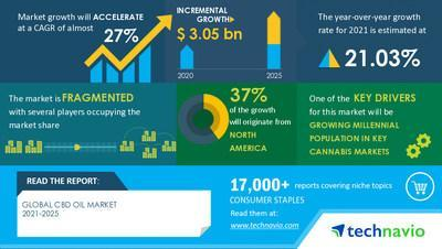 Technavio has announced its latest market research report titled CBD Oil Market by Product and Geography - Forecast and Analysis 2021-2025