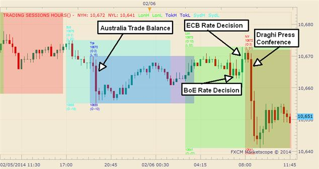 Graphic Rewind US Dollar Falls To A 3 Week Low On Aussie And Euro