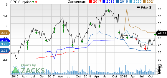 Energizer Holdings, Inc. Price, Consensus and EPS Surprise