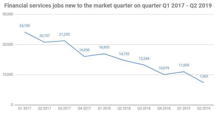The number of new financial services jobs available have collapsed dramatically. Photo: Morgan McKinley