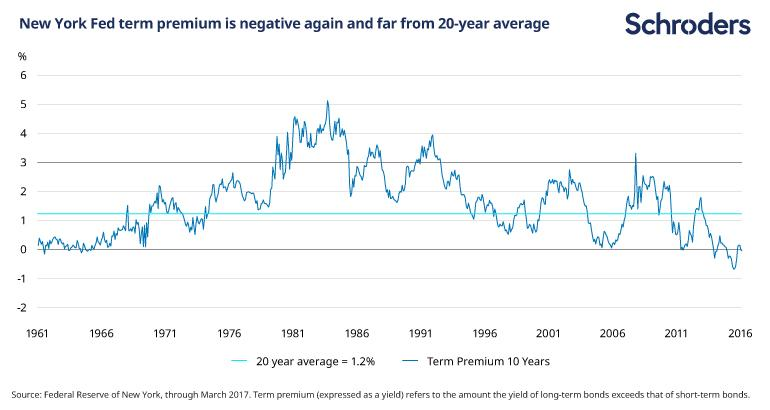 The term premium is negative again