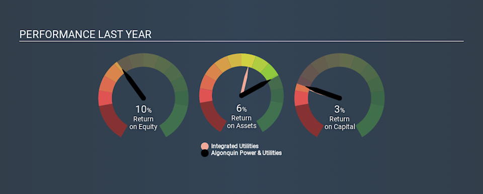 Here S Why Algonquin Power Utilities Corp S Tse Aqn Returns On Capital Matters So Much