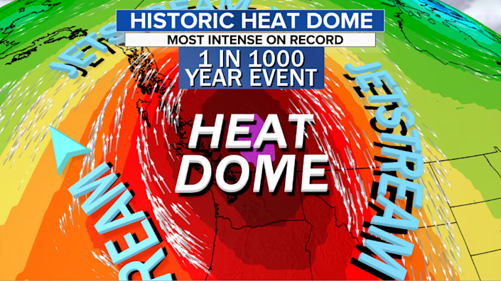 The core of the heat dome, as measured by the thickness of the air column over British Columbia and the Pacific NW, is - statistically speaking - equivalent to a 1 in 1000 year event or even 1 in 10,000 year event. / Credit: CBS News