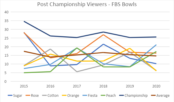 post-championship viewers