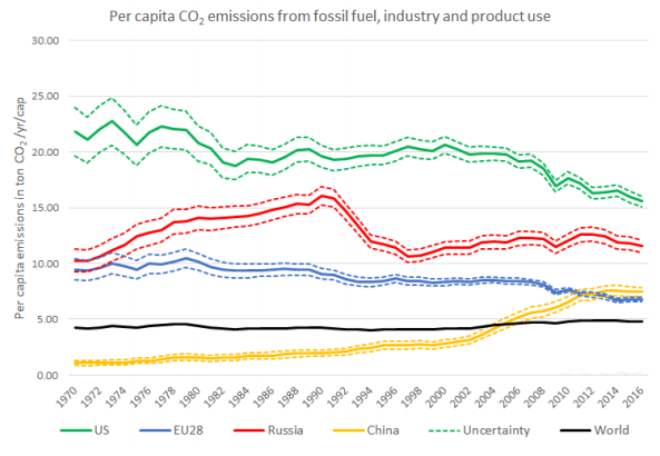 Despite a 2 percent decrease in the U.S. carbon footprint from 2015 to 2016, Americans still produce by far the largest amount of CO2 per capita. (Joint Research Centre)