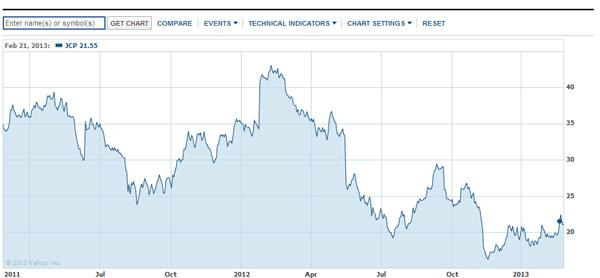 JCPenney Stock Chart