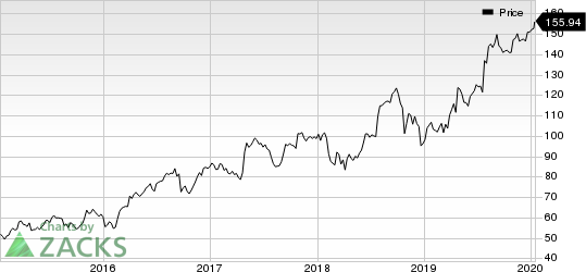 West Pharmaceutical Services, Inc. Price
