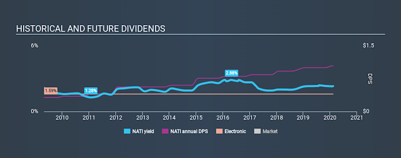 NasdaqGS:NATI Historical Dividend Yield, February 11th 2020