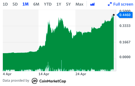 Dogecoin's wild month. Chart: Yahoo Finance UK
