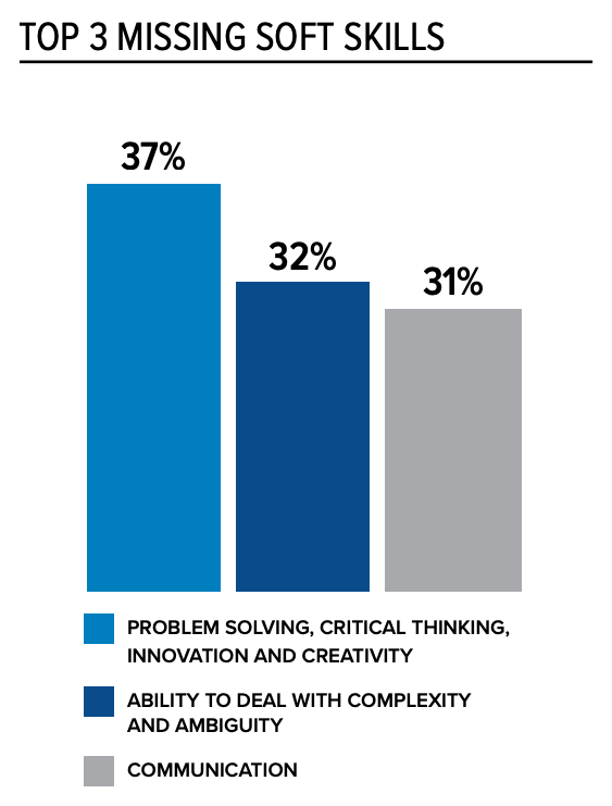 (Source: SHRM 2019 State of the Workplace report)