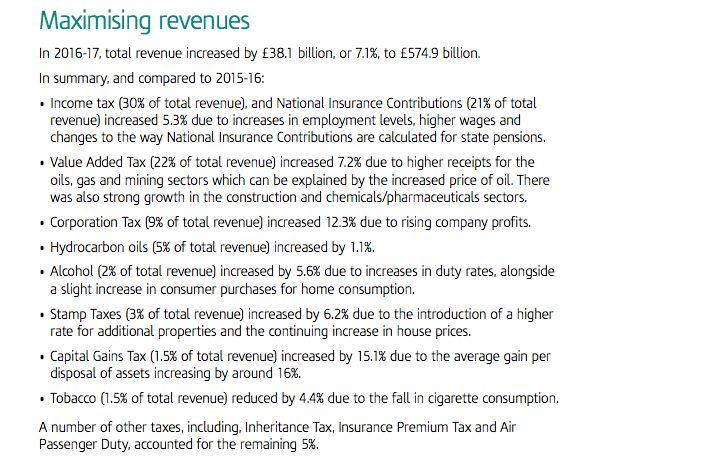 <strong>A breakdown of tax revenue by HMRC 2016/17</strong> (Photo: HMRC)