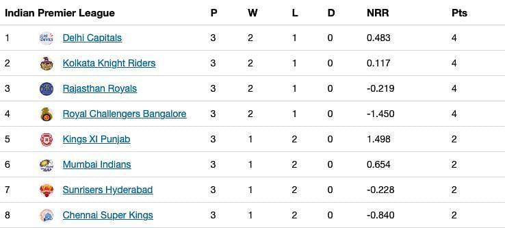 The updated standings after Match 12 of the thirteenth edition of the IPL
