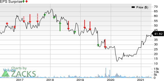 Granite Construction Incorporated Price and EPS Surprise