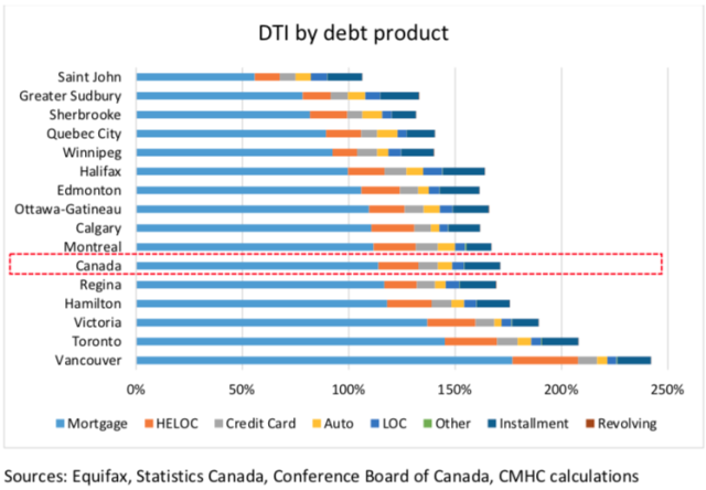 Mortgages are the main contributor to the total debt burden