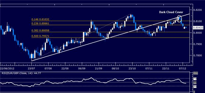 Forex_Analysis_EURGBP_Classic_Technical_Report_12.11.2012_body_Picture_1.png, Forex Analysis: EUR/GBP Classic Technical Report 12.11.2012
