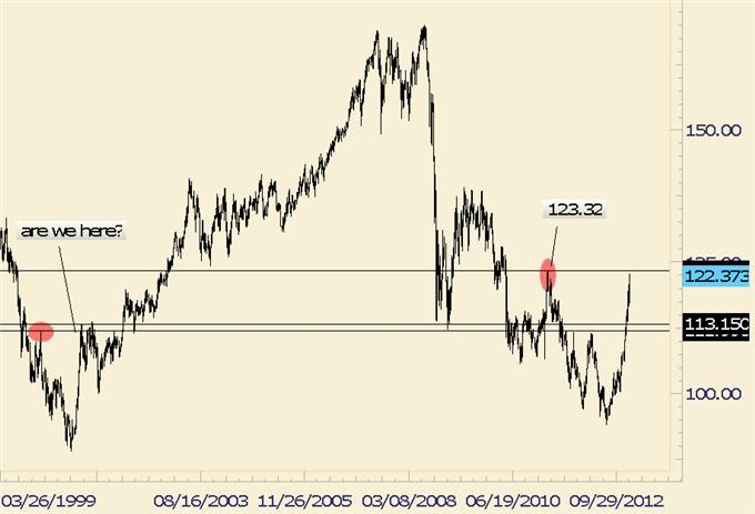Forex_Analysis_EURJPY_Potentially_Repeating_Pattern_from_12_Years_Ago_body_eurjpy.png, Forex Analysis: EUR/JPY Potentially Repeating Pattern from 12 Years Ago