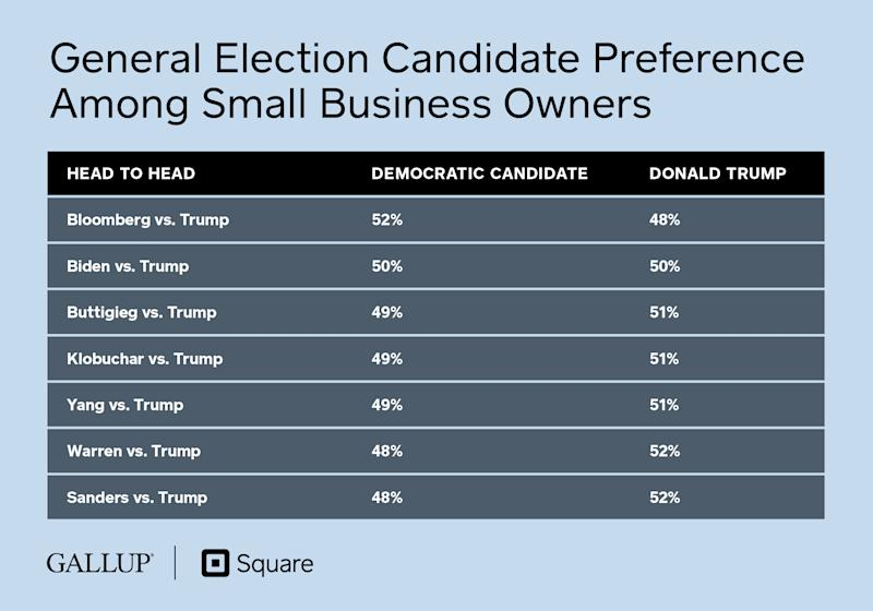 General Election Candidate Preference Among Small Business Owners