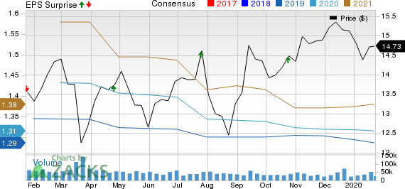 Huntington Bancshares Incorporated Price, Consensus and EPS Surprise