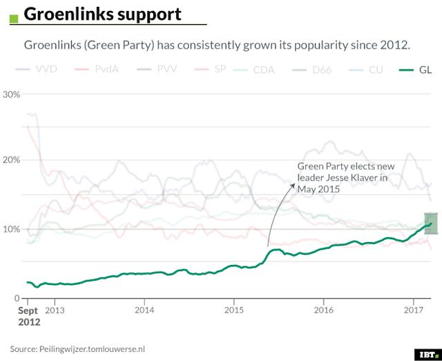 Groenlinks support