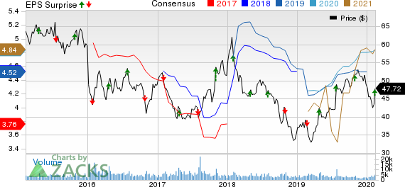 AutoNation, Inc. Price, Consensus and EPS Surprise