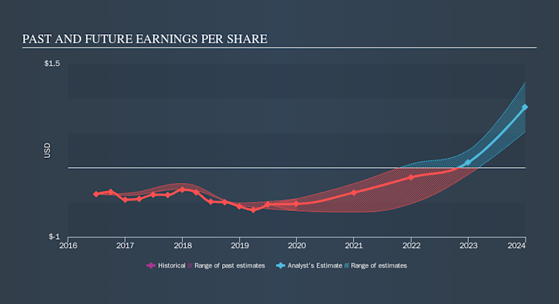 NasdaqCM:CTSO Past and Future Earnings, September 21st 2019