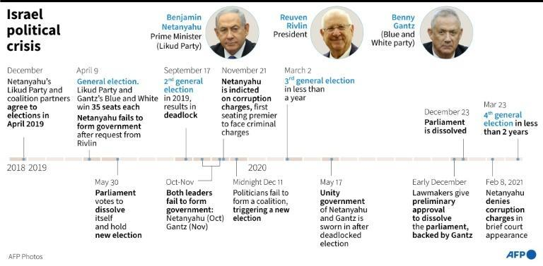 Israel: two years of political deadlock
