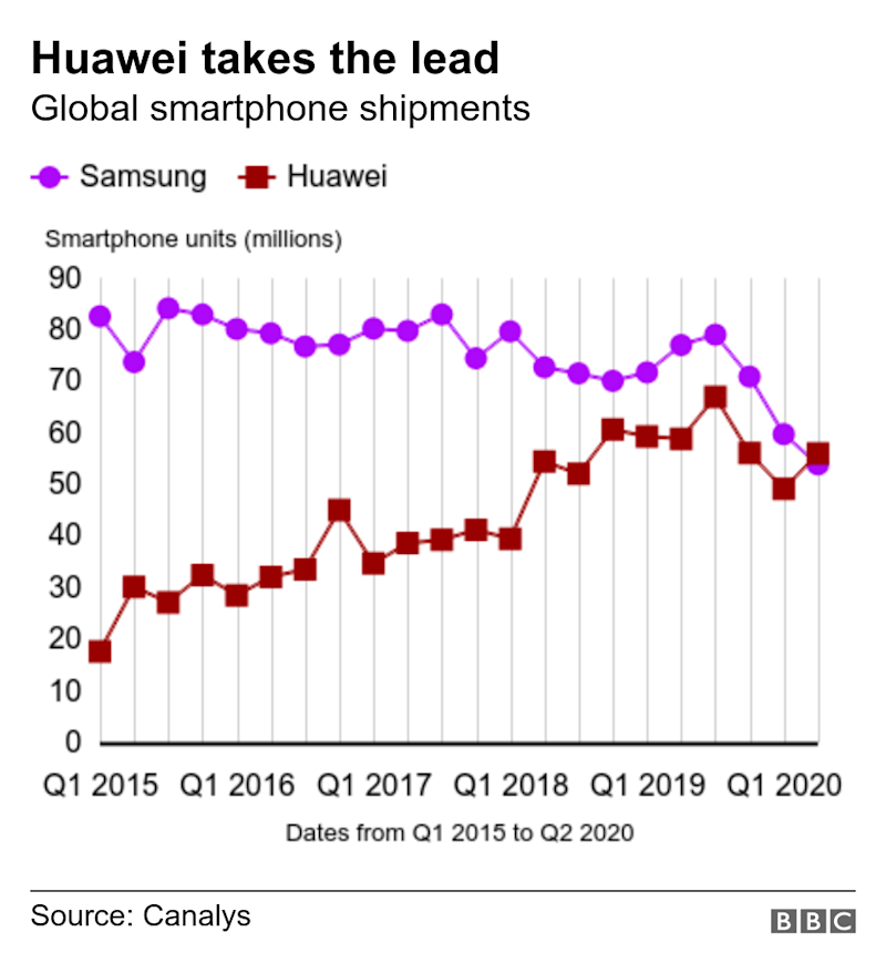 Huawei overtakes Samsung with most smartphones shipped in Q2