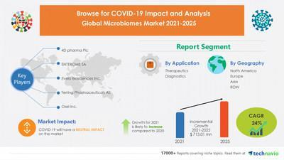 Technavio has announced its latest market research report titled Microbiomes Market by Application and Geography - Forecast and Analysis 2021-2025
