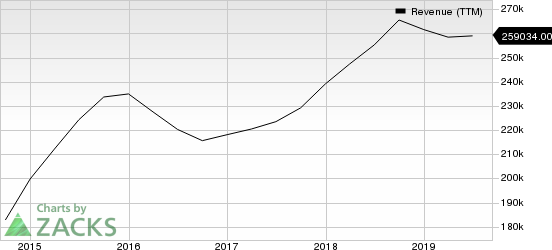 Apple Inc. Revenue (TTM)