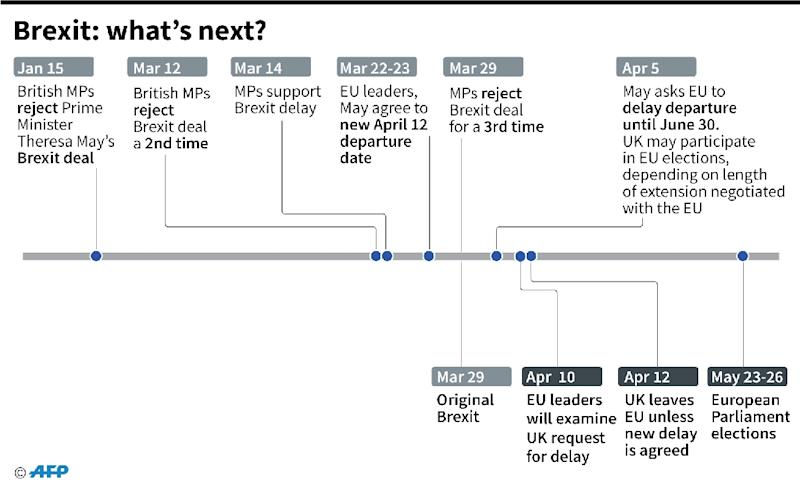 Timeline of major developments in Brexit since January and what happen's next. (AFP Photo/Gal ROMA)