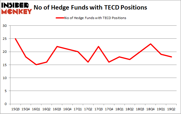 No of Hedge Funds with TECD Positions