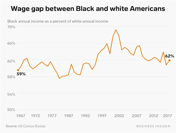 wage gap between black and white americans