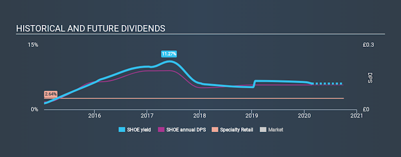AIM:SHOE Historical Dividend Yield, February 22nd 2020
