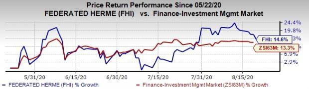 Here S Why You Should Buy Federated Fhi Stock Right Now