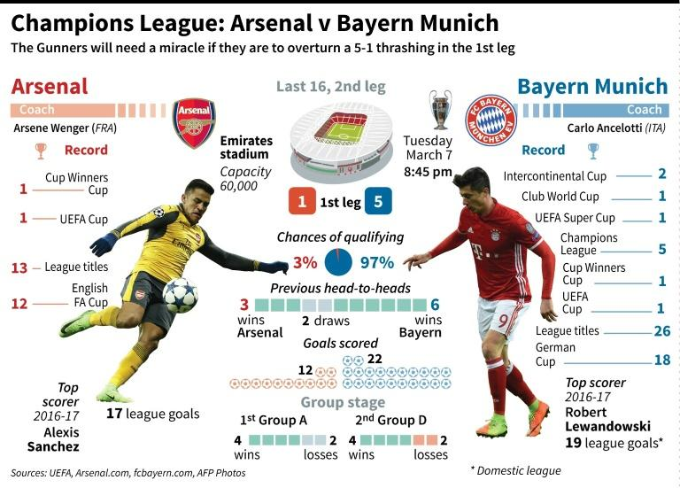 Champions League preview, Arsenal v Bayern Munich