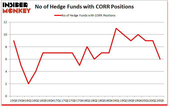 Is CORR A Good Stock To Buy?