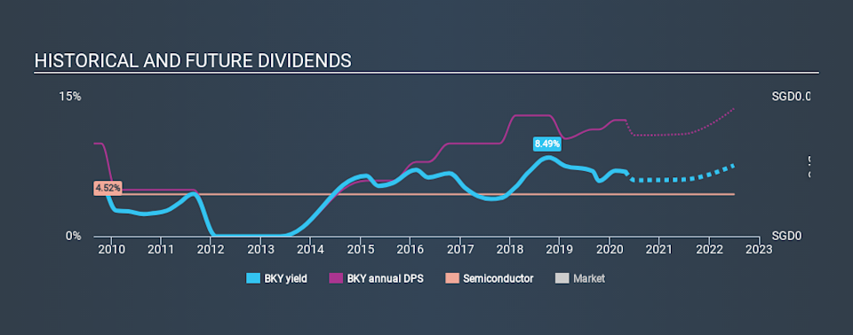 SGX:BKY Historical Dividend Yield April 27th 2020