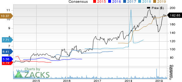 CACI International, Inc. Price and Consensus