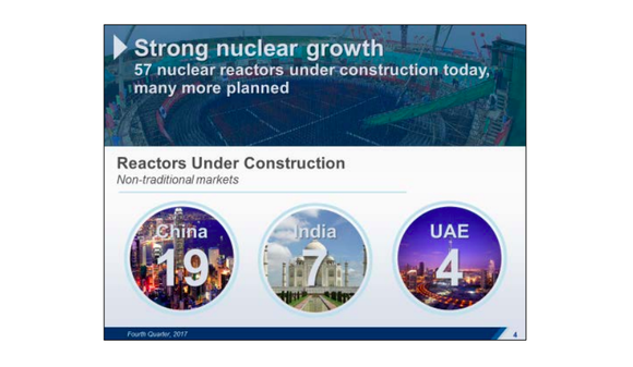 A graphic showing that there are 57 reactors under construction, with 19 in China, 7 in India, and 4 in the UAE