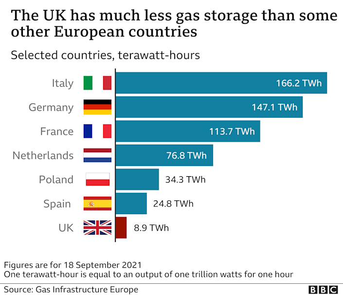 Bar chart: The UK has much less gas storage than other nations in Europe