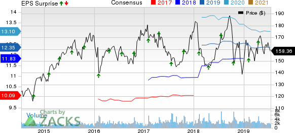 Snap-On Incorporated Price, Consensus and EPS Surprise