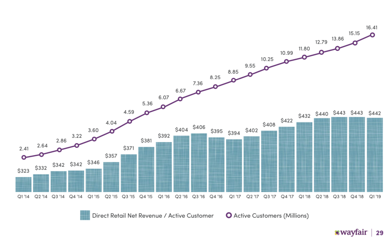 A chart showing active customers.