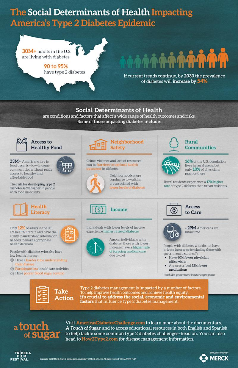 The Social Determinants of Health Impacting America's Type 2 Diabetes Crisis