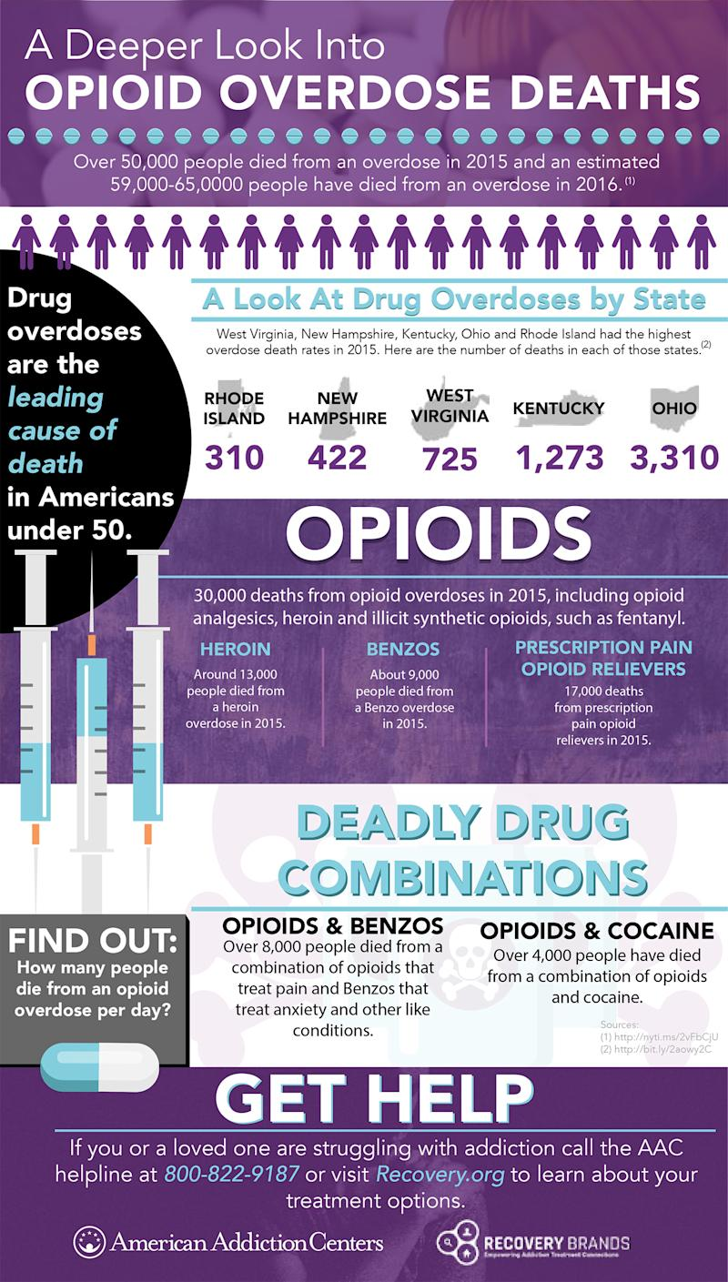 The Opioid Epidemic – See The Numbers