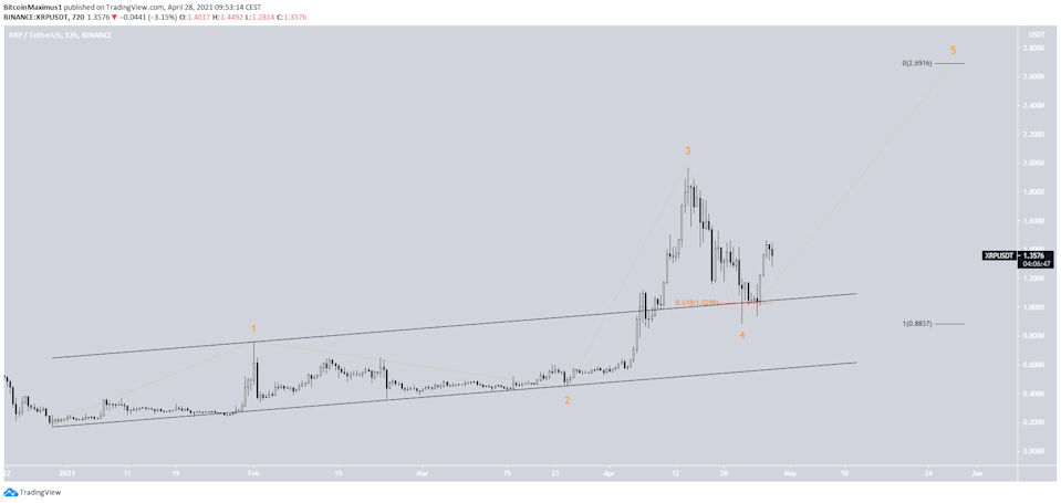 XRP 4th Wave
