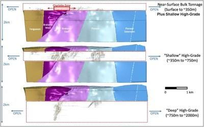 Figure 2: 3D cross-sections through the Bralorne deposit (refer to figure 1 for reference) showing the relative target depths for both the near-surface bulk tonnage gold mineralization at the Charlotte Zone and the high-grade veins below the Charlotte Zone. (CNW Group/Talisker Resources Ltd)